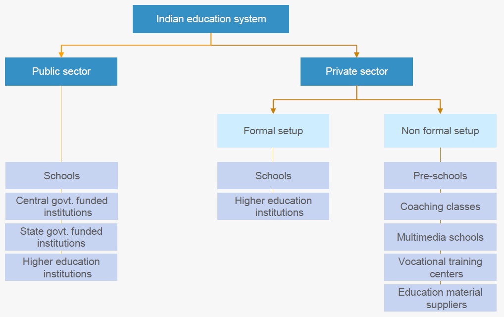 India_Education_Sector